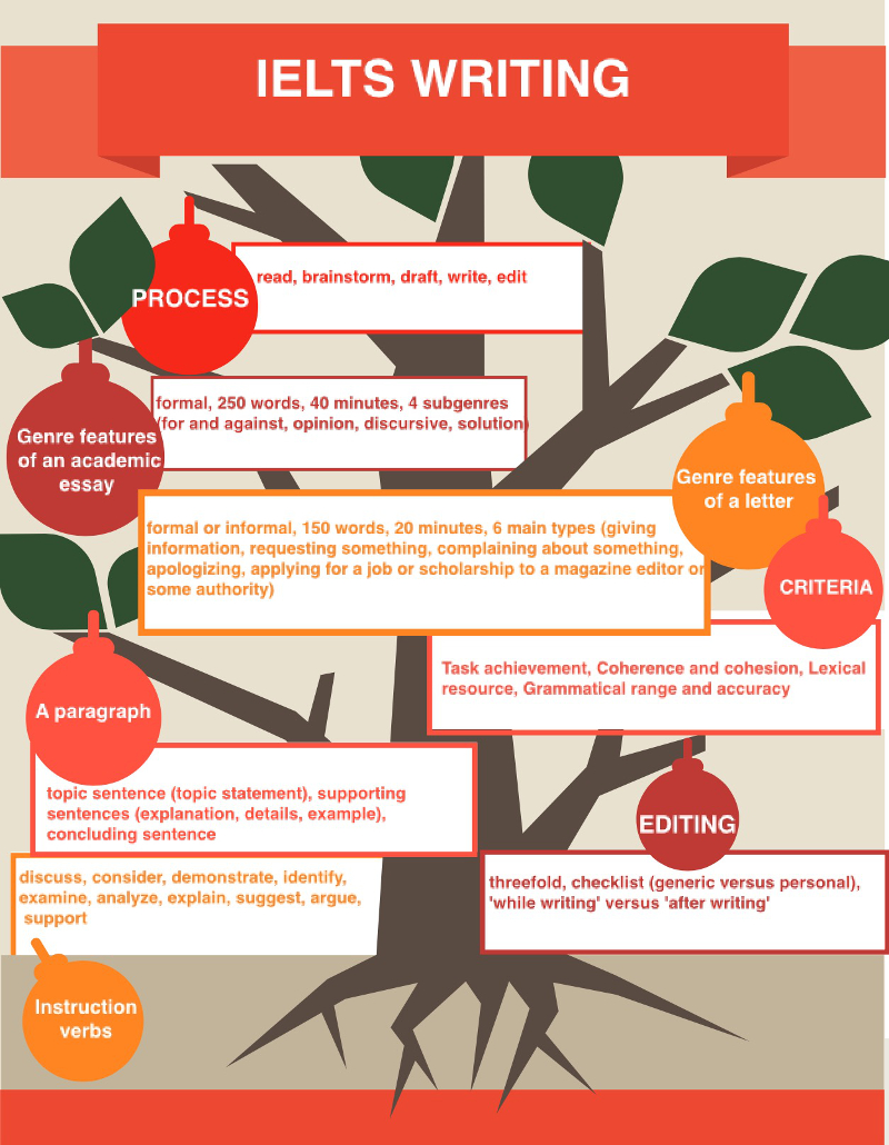 Blog_Writing_Terms_Glossary_infographic